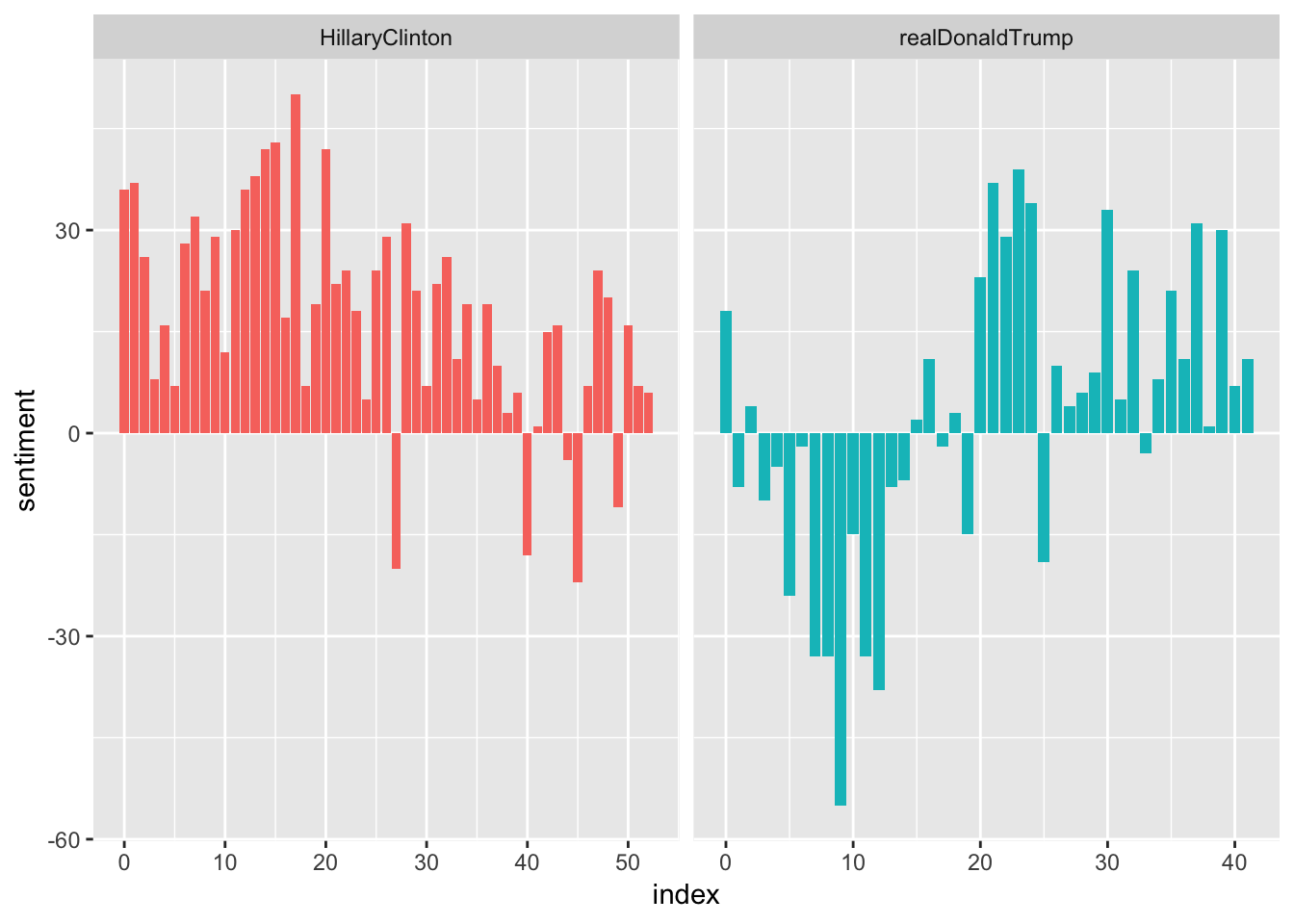 Sentiment Analysis on Political Tweets and Predicting Google